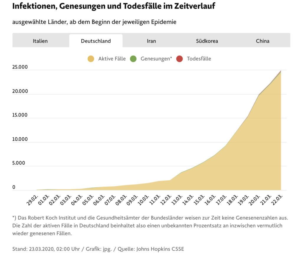 Infektionen Deutschland